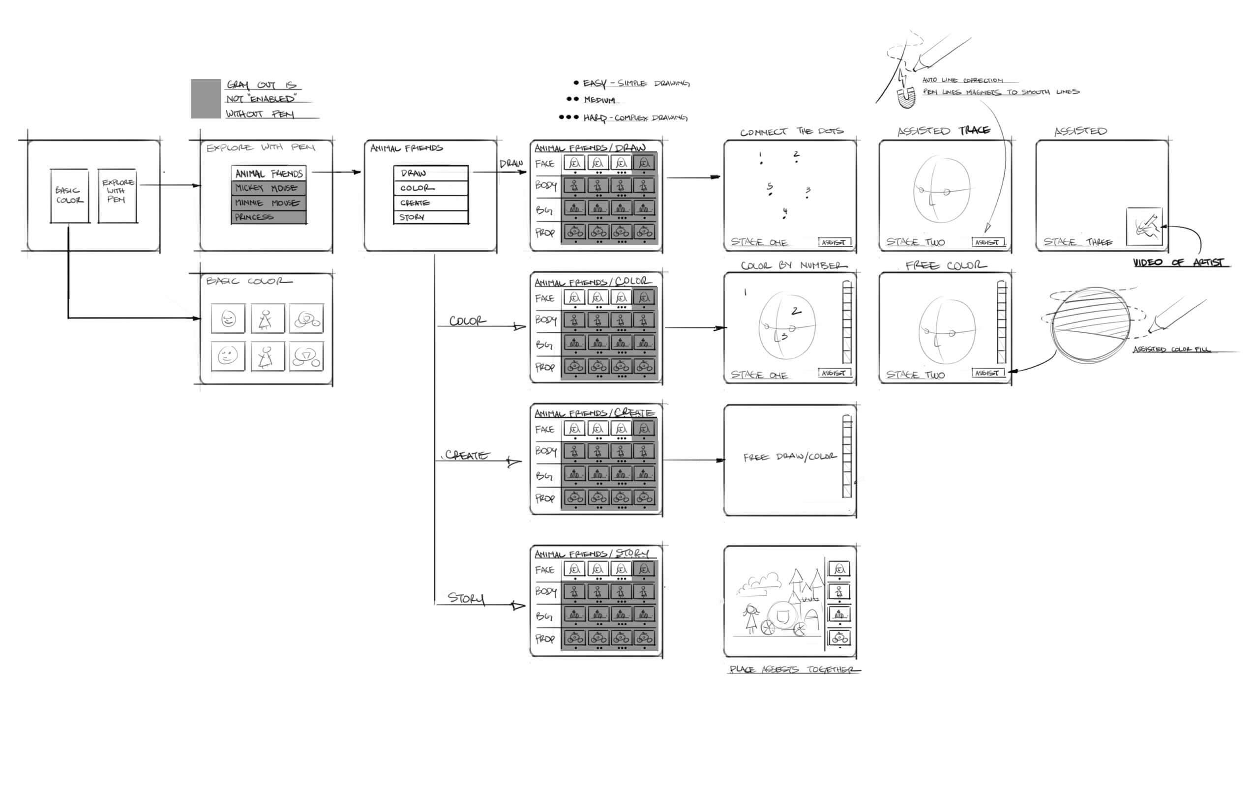 Detailed UI Flow Sketch